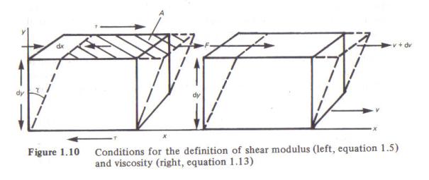 Figure 1 - Shear