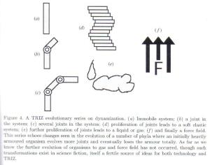 Figure 31 TRIZ