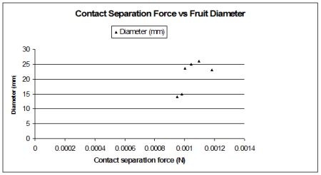 Contact Seperation Force Graph