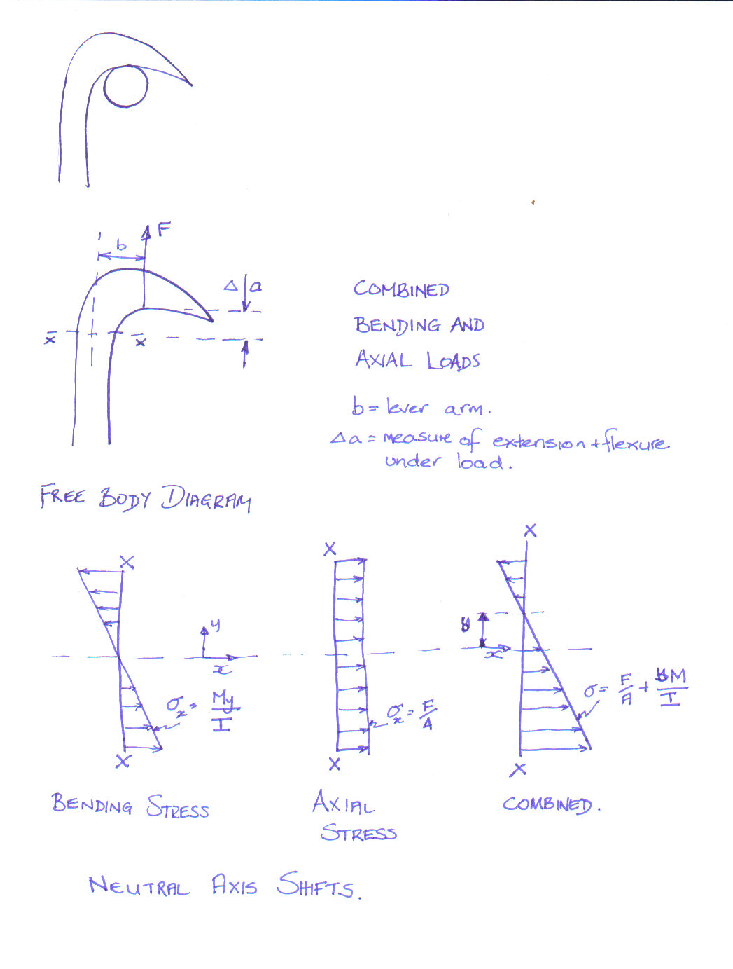 figure 7 free body diagram and stress diagrams for the bending stress and axial stress characteristic of a hook under tensile load from fenner 5 paper 1 the biomimetic bionic study of arctium minus (burdock