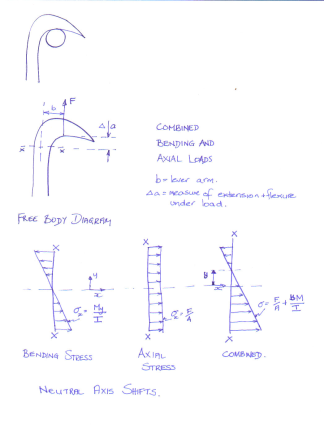 Figure 7 -  Free Body Diagram and stress diagrams for the bending stress and axial stress characteristic of a hook under tensile load from Fenner [5]